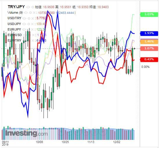トルコリラ円 TRY/JPY(日足) 2019年12月13日