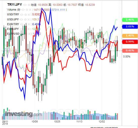 トルコリラ円 TRY/JPY(日足) 2019年12月14日