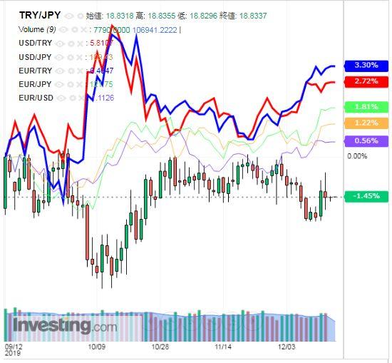 トルコリラ円 TRY/JPY(日足) 2019年12月16日