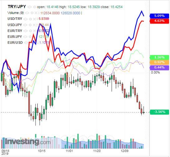 トルコリラ円 TRY/JPY(日足) 2019年12月21日