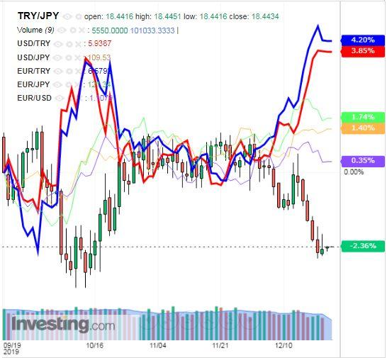 トルコリラ円 TRY/JPY(日足) 2019年12月23日