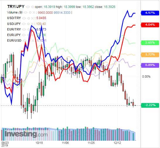 トルコリラ円 TRY/JPY(日足) 2019年12月24日