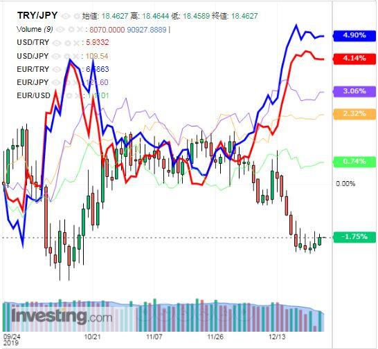 トルコリラ円 TRY/JPY(日足) 2019年12月27日