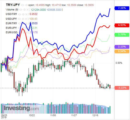 トルコリラ円 TRY/JPY(日足) 2019年12月28日