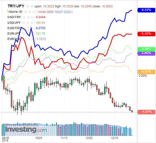 トルコリラ円 TRY/JPY(日足) 2019年12月31日