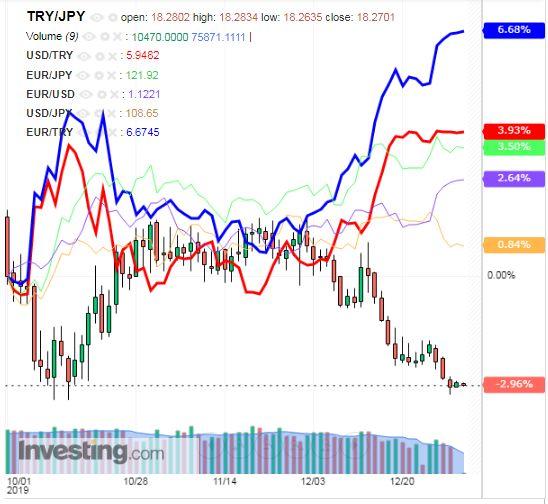トルコリラ円 TRY/JPY(日足) 2020年1月2日