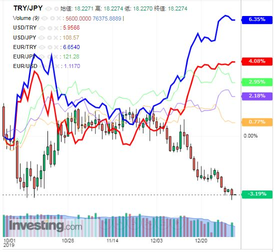 トルコリラ円 TRY/JPY(日足) 2020年1月3日