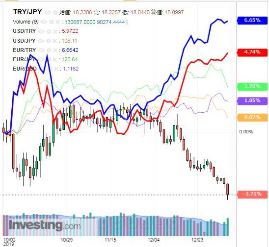 トルコリラ円 TRY/JPY(日足) 2020年1月4日