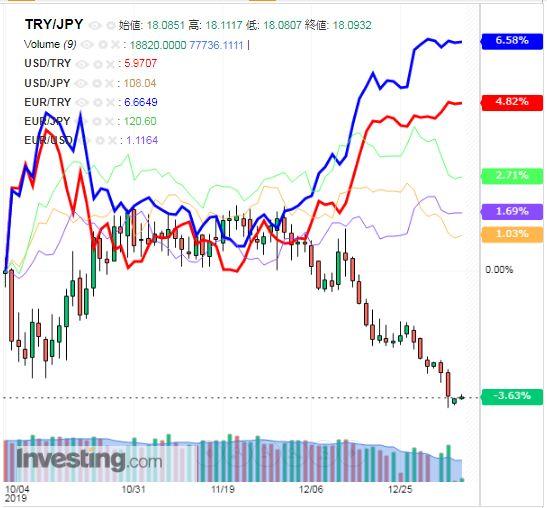 トルコリラ円 TRY/JPY(日足) 2020年1月6日