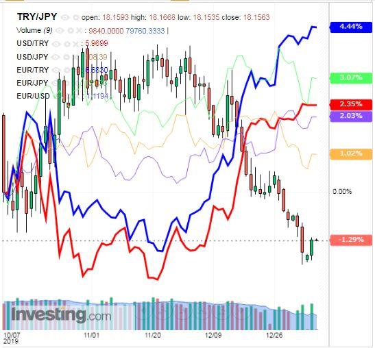 トルコリラ円 TRY/JPY(日足) 2020年1月7日