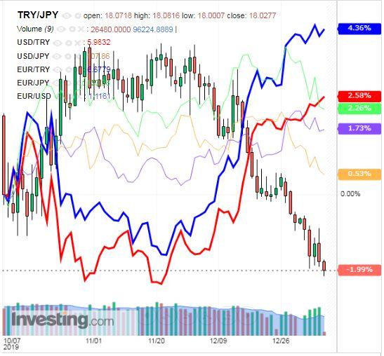 トルコリラ円 TRY/JPY(日足) 2020年1月8日