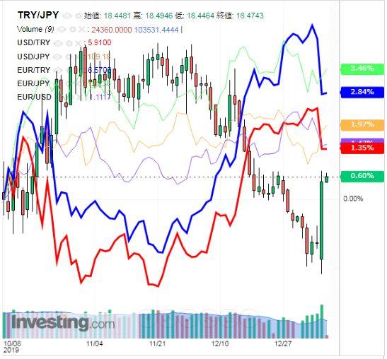 トルコリラ円 TRY/JPY(日足) 2020年1月9日