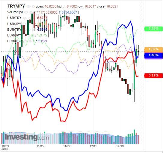 トルコリラ円 TRY/JPY(日足) 2020年1月11日