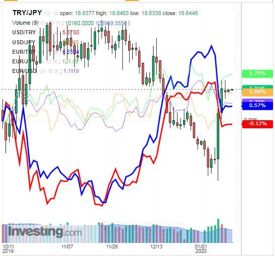 トルコリラ円 TRY/JPY(日足) 2020年1月13日