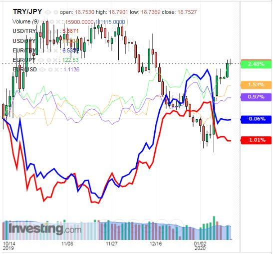 トルコリラ円 TRY/JPY(日足) 2020年1月14日