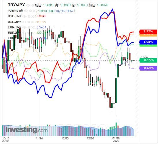 トルコリラ円 TRY/JPY(日足) 2020年1月20日