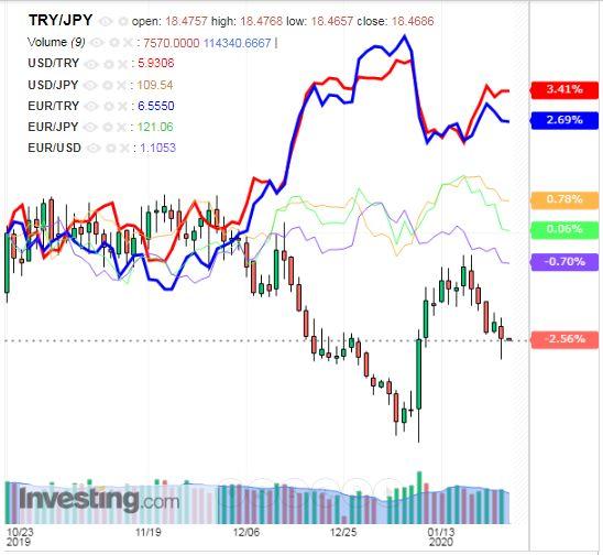トルコリラ円 TRY/JPY(日足) 2020年1月24日