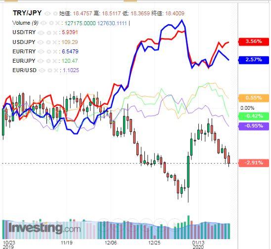 トルコリラ円 TRY/JPY(日足) 2020年1月25日