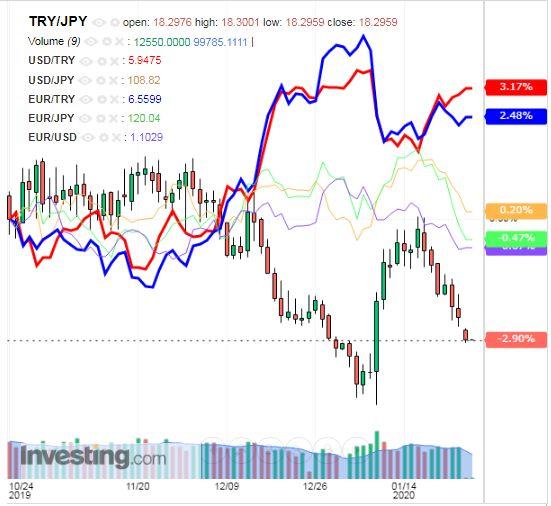 トルコリラ円 TRY/JPY(日足) 2020年1月27日