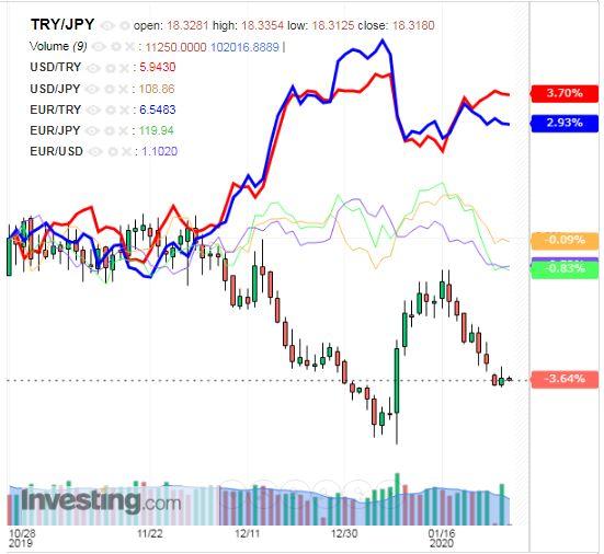 トルコリラ円 TRY/JPY(日足) 2020年1月28日