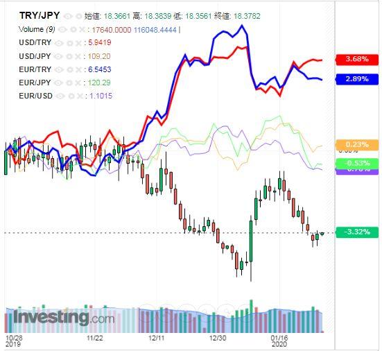 トルコリラ円 TRY/JPY(日足) 2020年1月29日