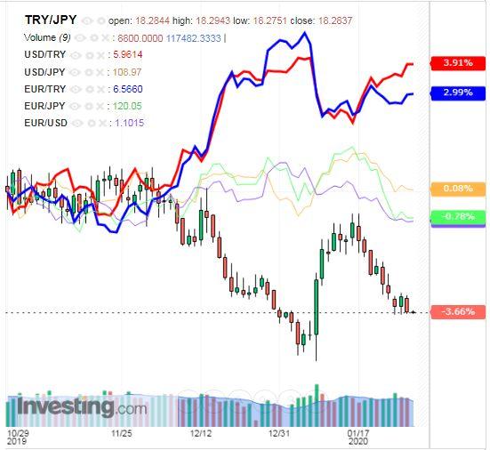 トルコリラ円 TRY/JPY(日足) 2020年1月30日