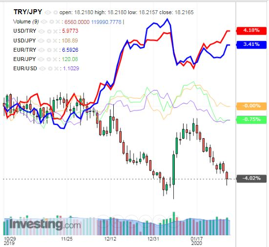 トルコリラ円 TRY/JPY(日足) 2020年01月31日