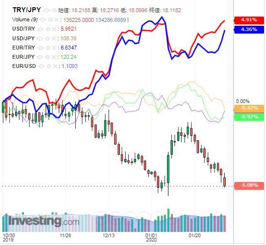 トルコリラ円 TRY/JPY(日足) 2020年2月1日