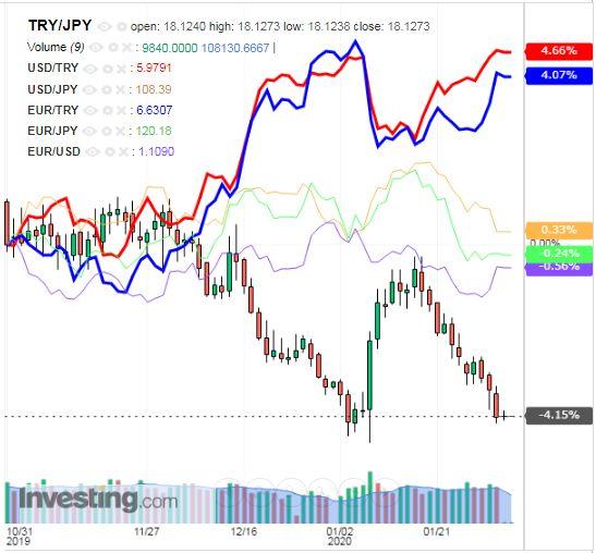 トルコリラ円 TRY/JPY(日足) 2020年2月3日