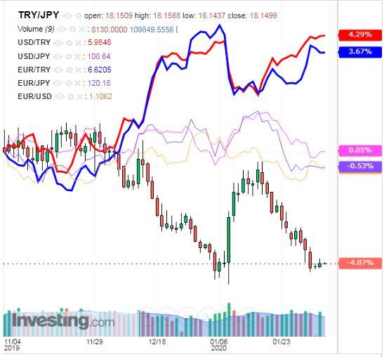 トルコリラ円 TRY/JPY(日足) 2020年2月4日
