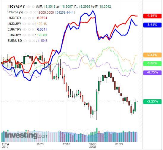 トルコリラ円 TRY/JPY(日足) 2020年2月5日