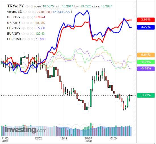 トルコリラ円 TRY/JPY(日足) 2020年2月6日