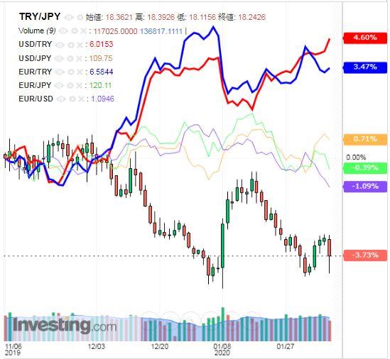 トルコリラ円 TRY/JPY(日足) 2020年2月8日