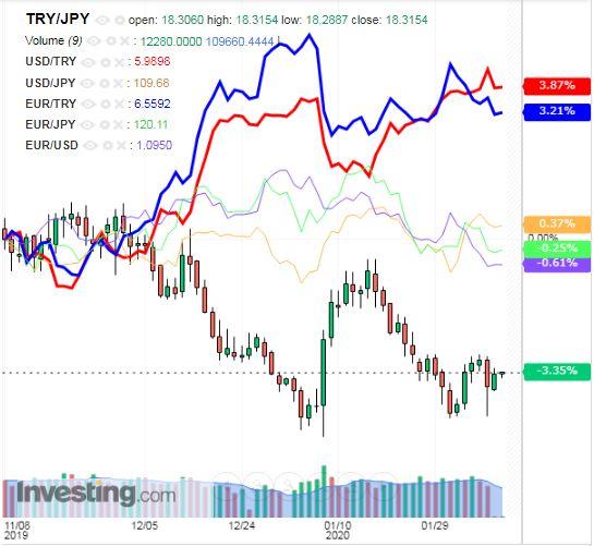 トルコリラ円 TRY/JPY(日足) 2020年2月10日