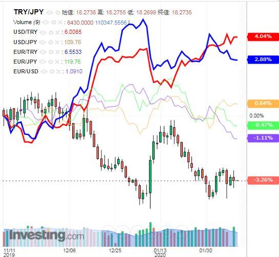 トルコリラ円 TRY/JPY(日足) 2020年2月11日