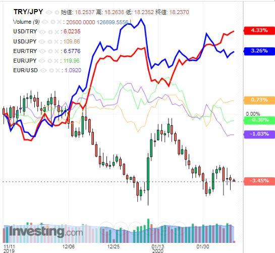 トルコリラ円 TRY/JPY(日足) 2020年2月12日