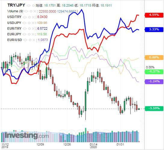 トルコリラ円 TRY/JPY(日足) 2020年2月13日