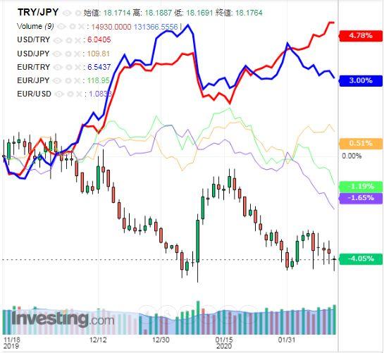 トルコリラ円 TRY/JPY(日足) 2020年2月14日