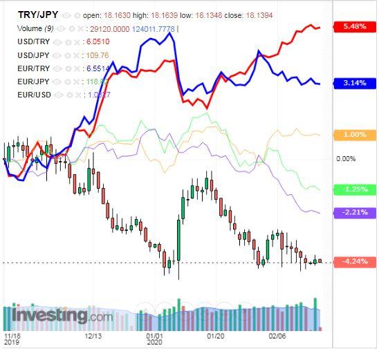トルコリラ円 TRY/JPY(日足) 2020年2月18日