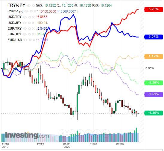 トルコリラ円 TRY/JPY(日足) 2020年02月19日
