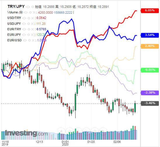 トルコリラ円 TRY/JPY(日足) 2020年2月20日