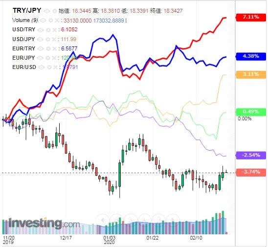 トルコリラ円 TRY/JPY(日足) 2020年2月21日
