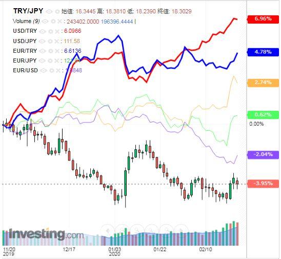 トルコリラ円 TRY/JPY(日足) 2020年2月22日