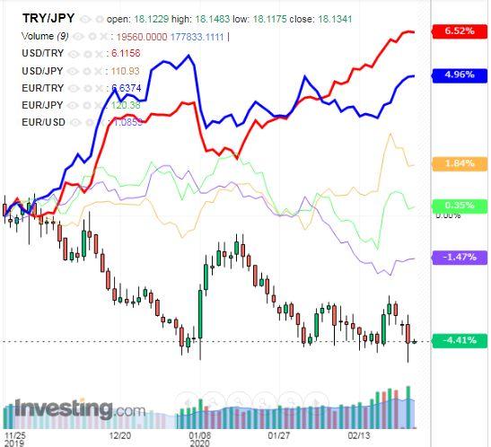 トルコリラ円 TRY/JPY(日足) 2020年2月25日