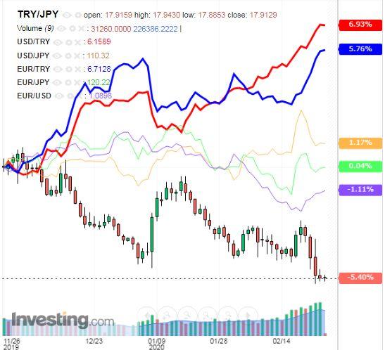 トルコリラ円 TRY/JPY(日足) 2020年2月27日