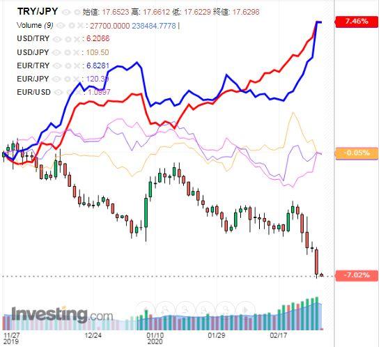 トルコリラ円 TRY/JPY(日足) 2020年2月28日