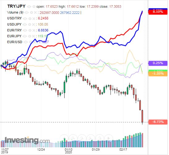 トルコリラ円 TRY/JPY(日足) 2020年2月29日