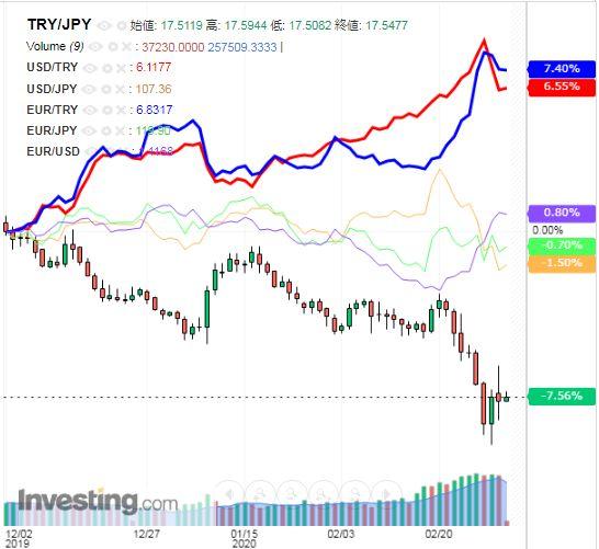 トルコリラ円 TRY/JPY(日足) 2020年3月4日