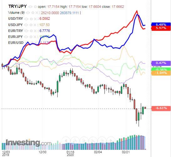 トルコリラ円 TRY/JPY(日足) 2020年3月5日