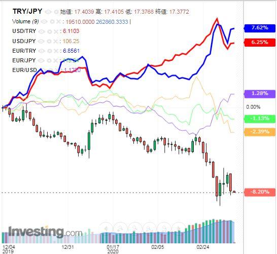 トルコリラ円 TRY/JPY(日足) 2020年3月6日